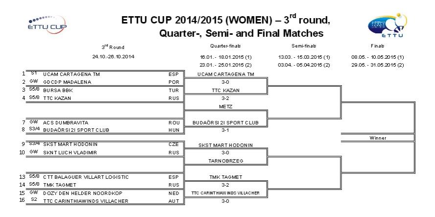 Tableau Dames des 1/4 de finales de l'ETTU Cup