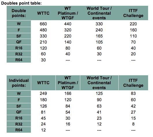 Le calcul des points en double pour le nouveau classement mondial | ITTF