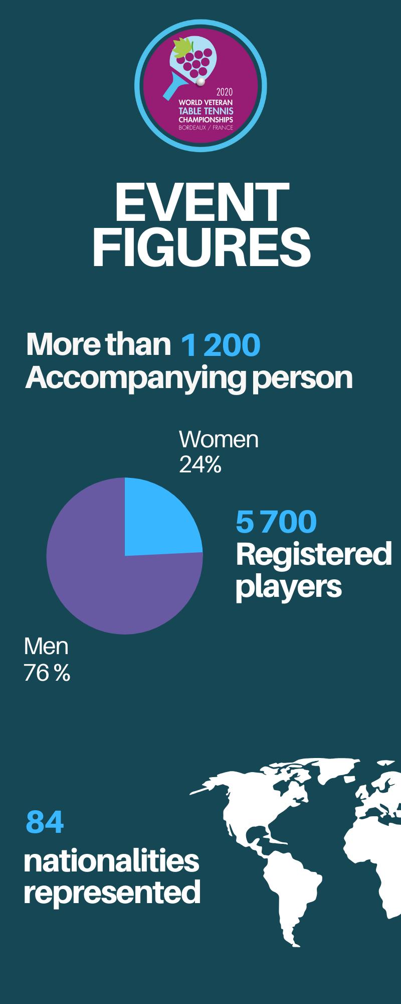 Infographie des championnats du monde Vétérans à Bordeaux