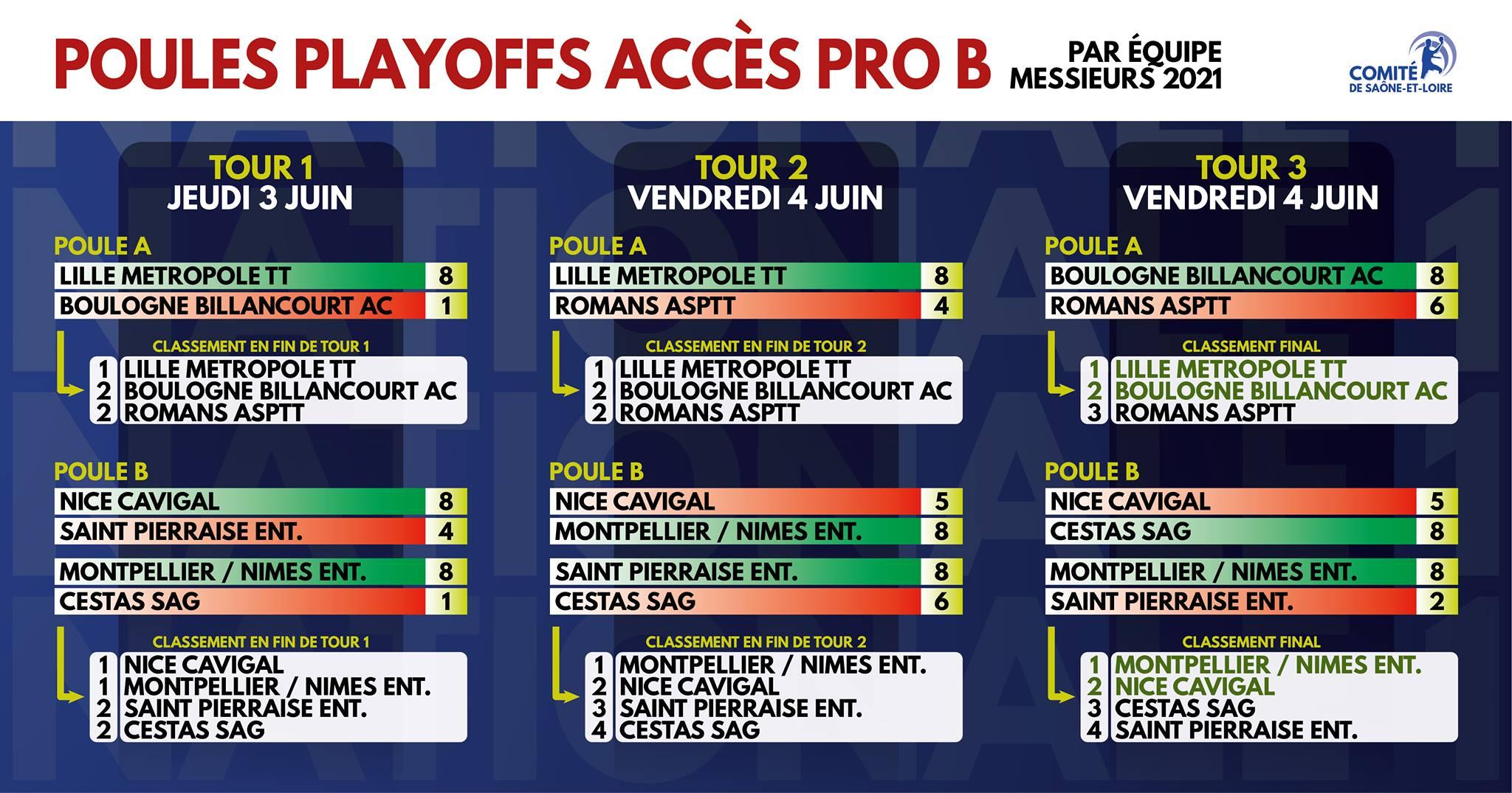 Tableau des poules des Play-Off Nationale 1 - 2021  Facebook Saône et Loire Tennis de Table