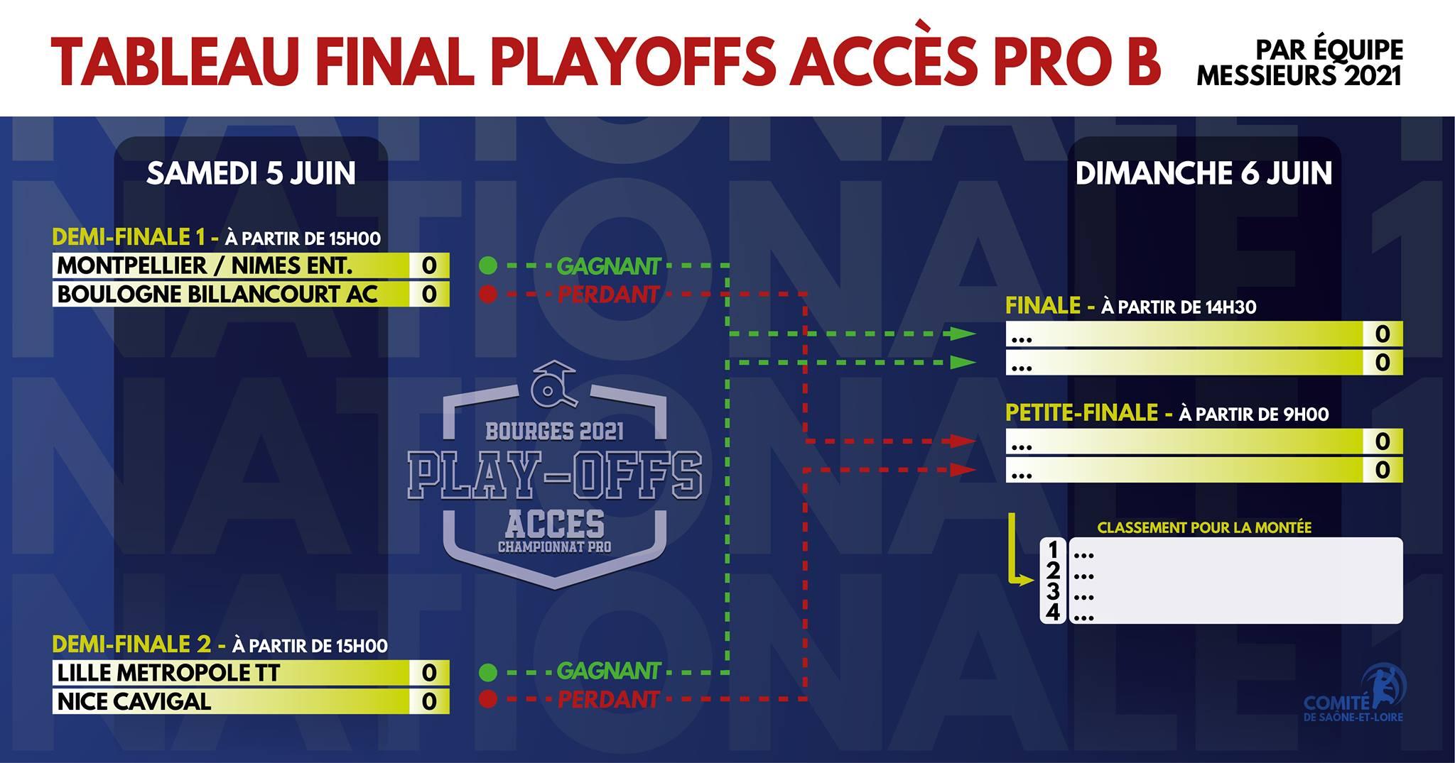 Tableau phase finale des Play-Off Nationale 1 - 2021  Facebook Saône et Loire Tennis de Table